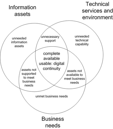 Digital continuity Venn diagram