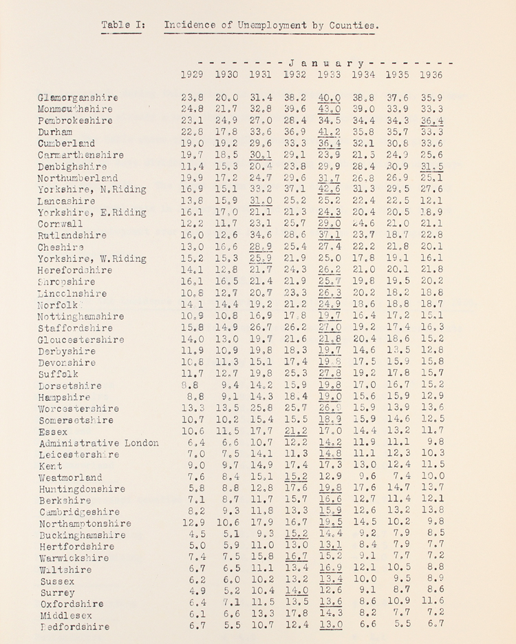 Table showing regional distribution of unemployment by county 1929-1936. Report from the Pilgrim Trust on Unemployment Enquiry, March 1937-October 1937 (AST 7/25)