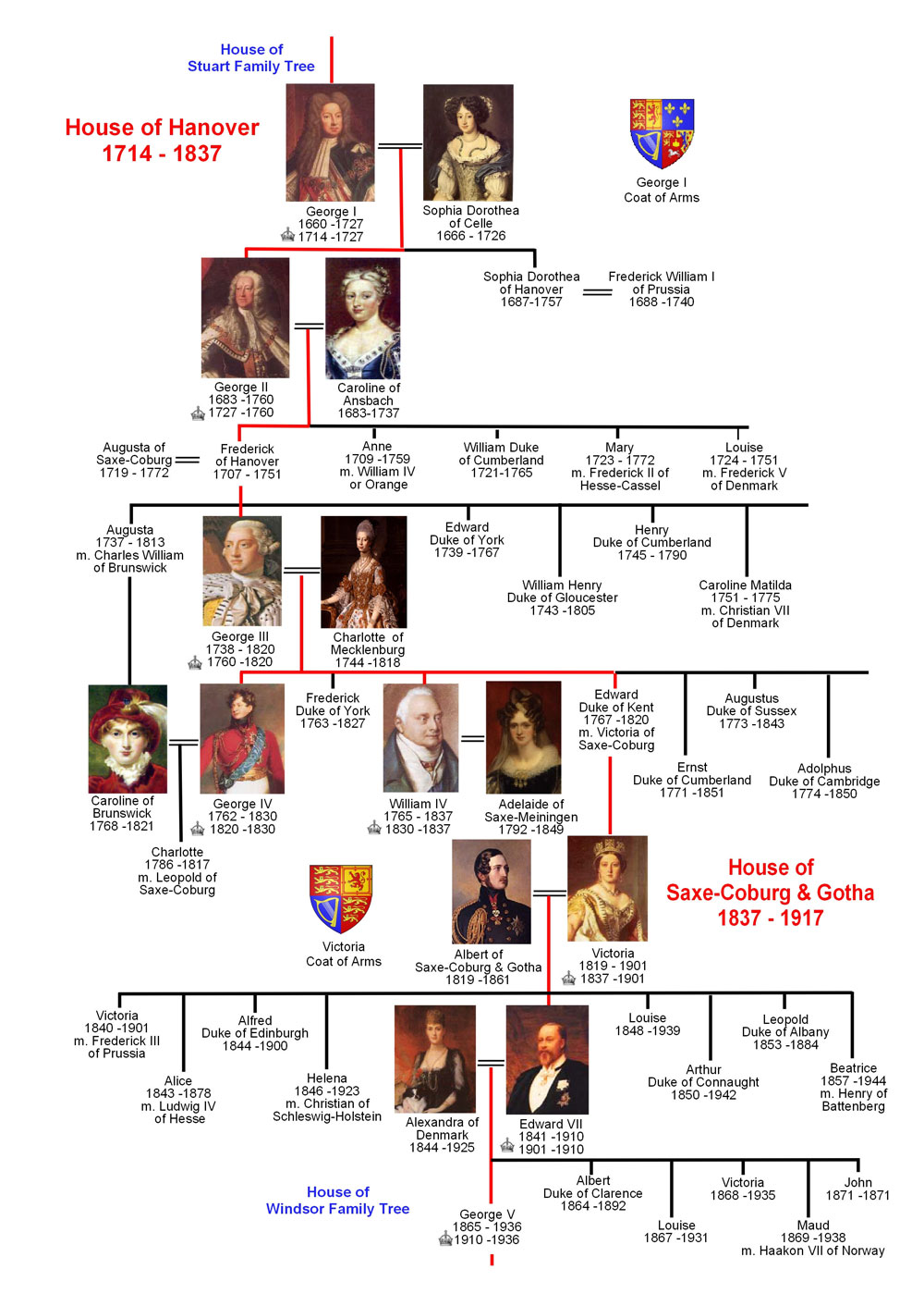 Jacobite family tree from http://www.britroyals.com/