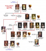 Image of Stuart family tree