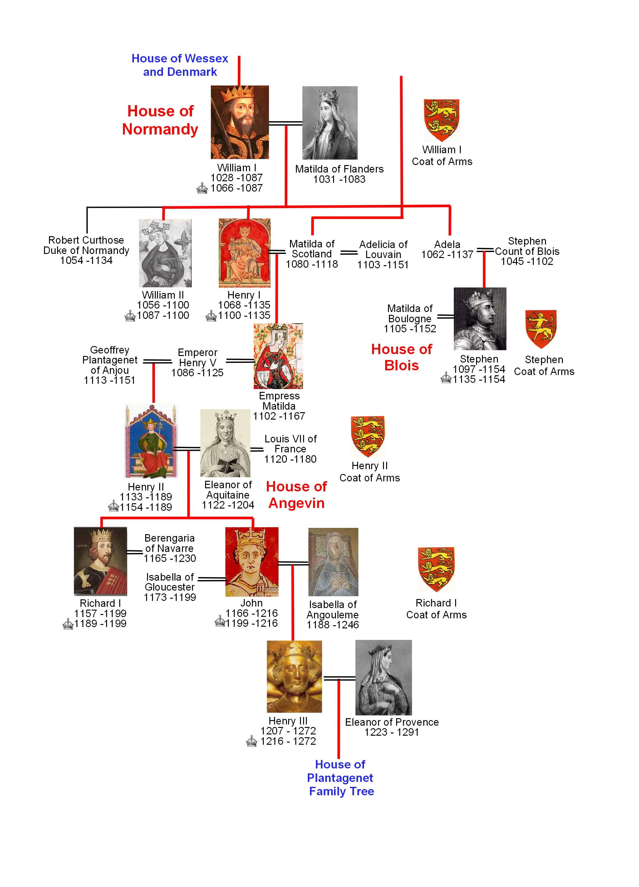 Magna Carta Angevin family tree