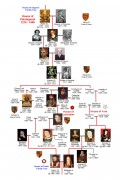 Image of Plantagenet Family Tree