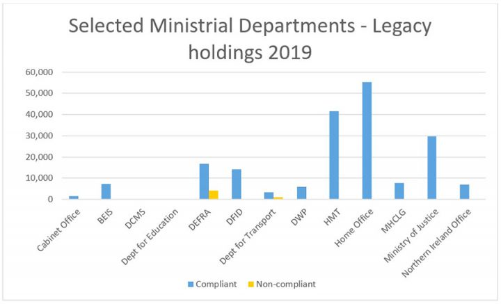 This chart shows the number of records held by selected Ministerial departments past the Public Record Act due date for 2019. The chart shows that DEFRA and the Department for Transport have a small number of non-compliant records. The chart also shows that the Treasury, Home Office and Ministry of Justice have the most compliant records past the due date.