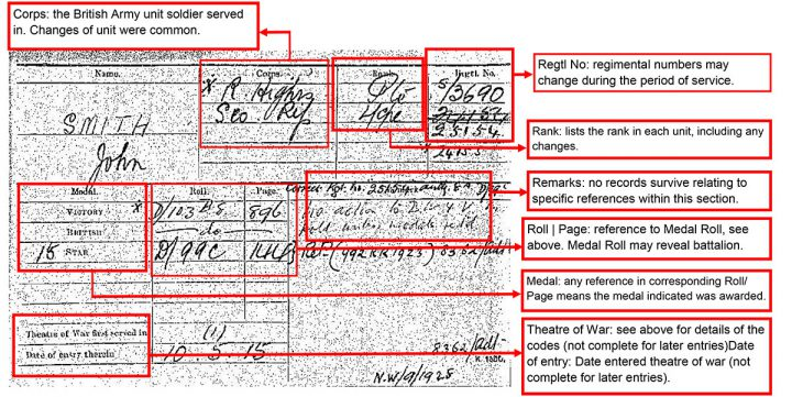 Example of the most common type of design for a medal index card (catalogue ref: WO 372/18).