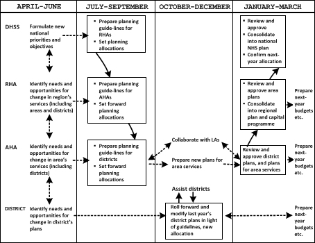 A chart showing how the yearly planning cycle was to work in the reorganised NHS.