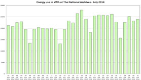 Graph showing energy usage for July 2014