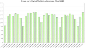 Graph showing energy usage for March 2015