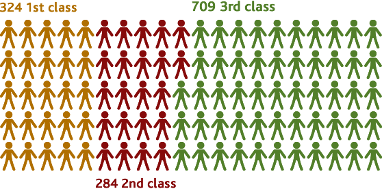 Graphic representing breakdown of passenger numbers
