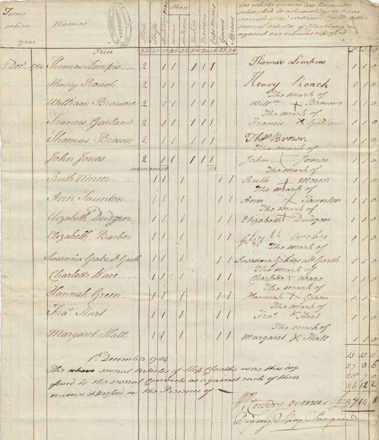 Items of clothing issued on the Dunkirk hulk, 1 December 1784 (T 1/613)