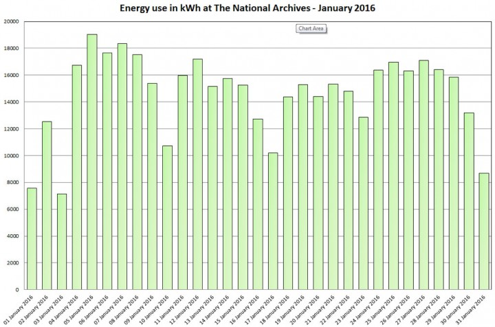 Energy use in kWh at The National Archives - January 2016