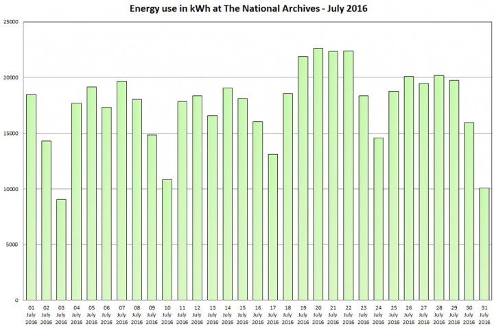 Energy use in kWh at The National Archives - July 2016