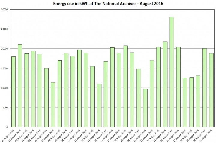 Graph of energy use in kWh at The National Archives - August 2016
