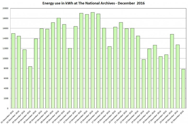 Energy use in kWh at The National Archives – December 2016