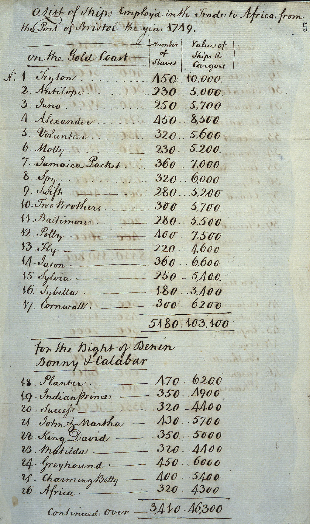 Ships employed in the Trade to Africa from the Port of Bristol, 1749 (CO 388/45 Pt 1 f.5)