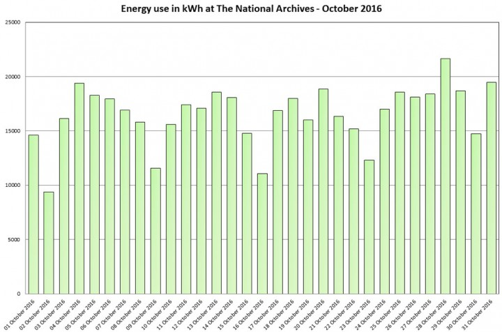 Graph of energy use in kWh at The National Archives - October 2016