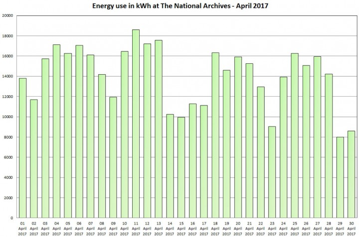 Energy use in kWh at The National Archives – April 2017