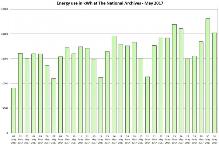 Energy use in kWh at The National Archives – May 2017