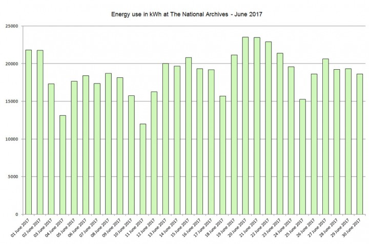 Energy use in kWh at The National Archives – June 2017