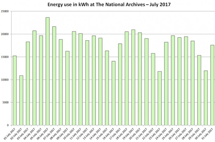 Energy use in kWh at The National Archives – July 2017
