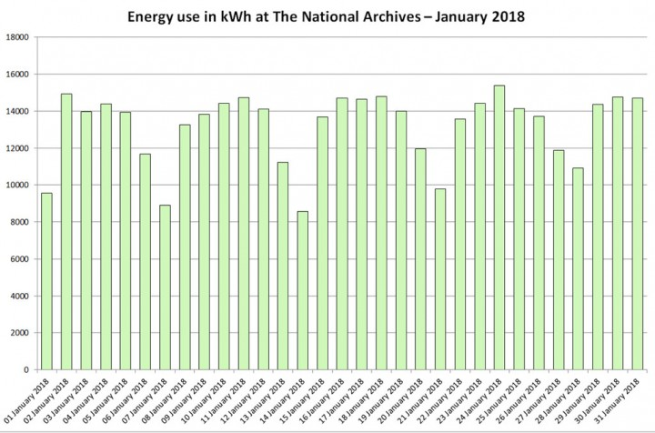 Energy use in kWh at The National Archives – January 2018