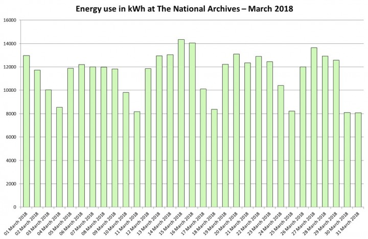 Energy use in kWh at The National Archives – March 2018
