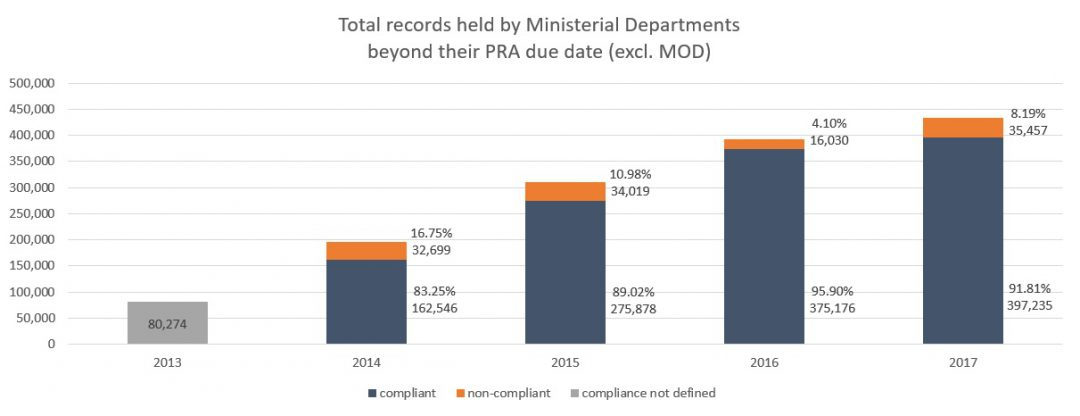 bar chart showing total legacy records held by the Ministerial Departments as reported for the calendar years of 2013 to 2017 (again excluding Ministry of Defence for the above reason)