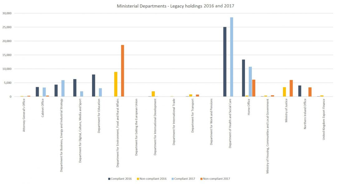Bar chart showing total legacy records held by the Ministerial Departments, detailed for each department, as reported for the calendar years of 2016 and 2017 (again excluding Ministry of Defence, and also Foreign & Commonwealth Office and Her Majesty's Treasury for the above same reason given above)