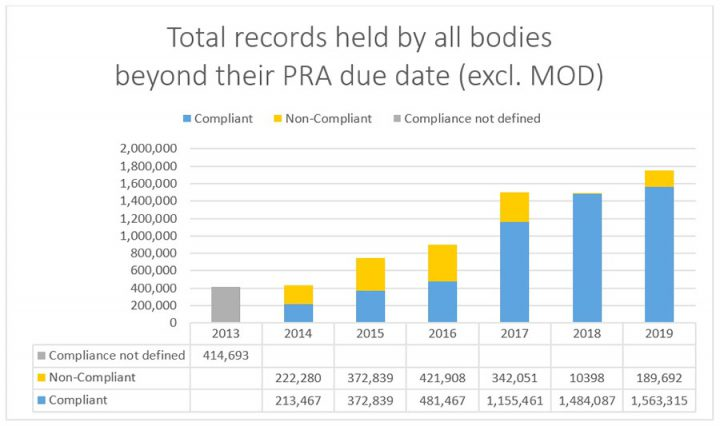 This chart shows the total number of records held beyond the Public Record Act due date by all bodies (excluding the MOD) broken down by year. The latest figure for 2019 show an increase in the number of overdue but compliant records from 1,484,087 in 2018 to 1,563,315 in 2019. And an increase in the number of overdue and non-compliant records from 10,398 in 2018 to 189,692 in 2019.