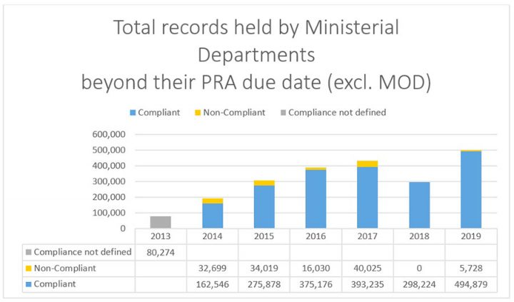 This chart shows the total number of records held by Ministerial departments beyond the Public Record Act due date (excluding MOD). The figures show an increase in the number of records held from 298,224 in 2018 to 500,607 in 2019. Of these 500,607 records 5,728 were non-compliant.