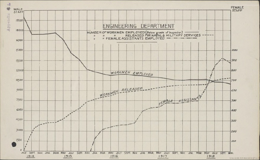 Graph illustrating male and female staffing demographics in the Engineering Department (BT Archives cat ref: POST 30/4304A)