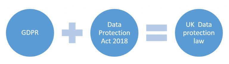 Archives and data protection law in the UK